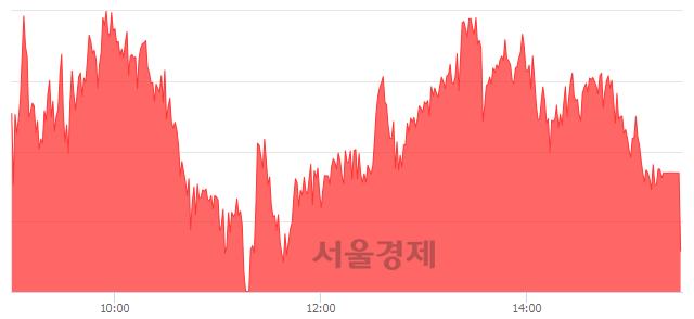 [마감 시황] 개인과 외국인의 동반 매수세.. 코스피 2058.78(▲6.75, +0.33%) 상승 마감