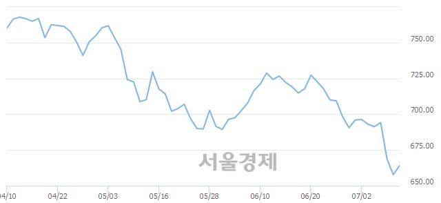 [개장 시황] 코스닥 662.30..  외국인과 기관의 순매수에 상승 출발 (▲4.50, +0.68%)