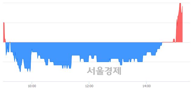 유평화산업, 매도잔량 339% 급증