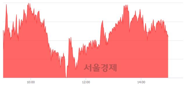 오후 3:00 현재 코스피는 45:55으로 매수우위, 매도강세 업종은 유통업(0.09%↓)