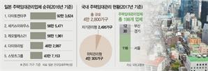 """""""한국선 안되네""""...日 임대관리업체 고전"""