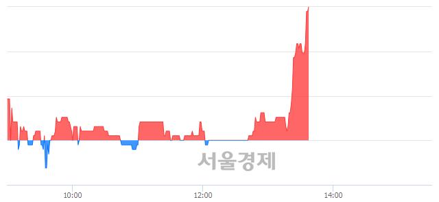 코자이글, 3.08% 오르며 체결강도 강세 지속(172%)