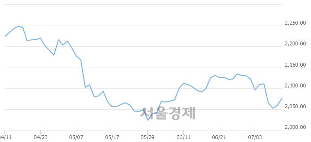 [개장 시황] 코스피 2070.59..  외국인의 순매수에 상승 출발 (▲11.81, +0.57%)