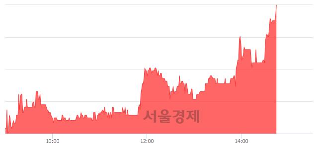 코쿠첸, 전일 대비 7.23% 상승.. 일일회전율은 1.11% 기록
