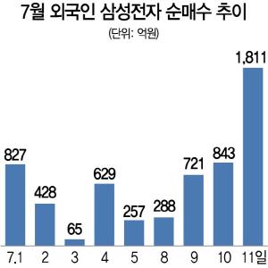 外人 반도체주 집중매수…삼성전자 지분 57.6%로 확대