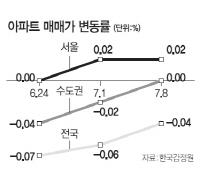 서울 집값 2주째↑...매수는 주춤