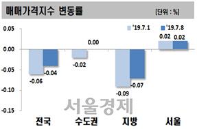 서울 아파트값 0.02%상승..2주 연속 오름세