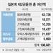 일본계 저축銀 대출시장 20% 장악
