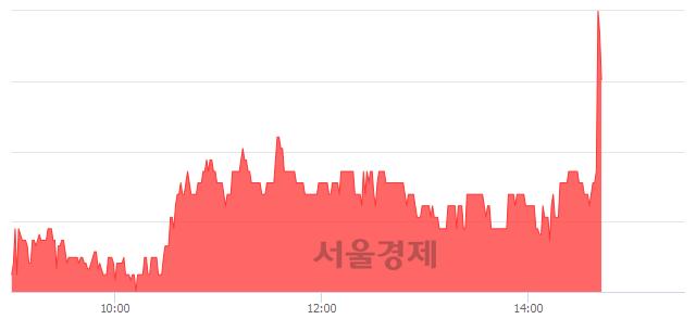 유한국내화, 매수잔량 408% 급증