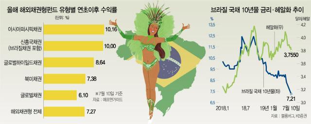 10년 국채 금리 역대 최저...삼바춤 추는 브라질 채권
