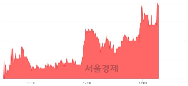 코쿠첸, 5.78% 오르며 체결강도 강세 지속(124%)