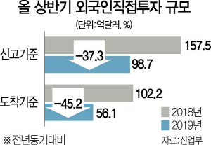 韓 투자매력 '뚝'…'그린필드형 外投' 씨 마른다