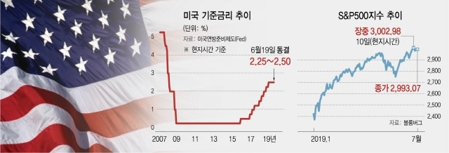 금리인하 기대감 다시높인 파월…이달 0.25%P 내릴 듯