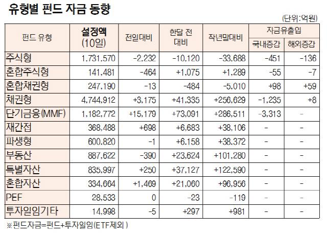 [표]유형별 펀드 자금 동향(7월 10일)