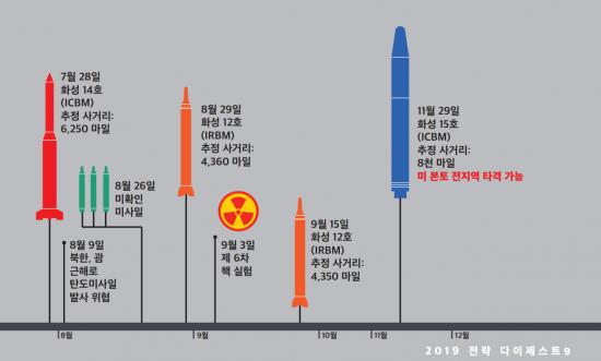 주한미군 '北화성-15, 美본토 전역 타격 가능'