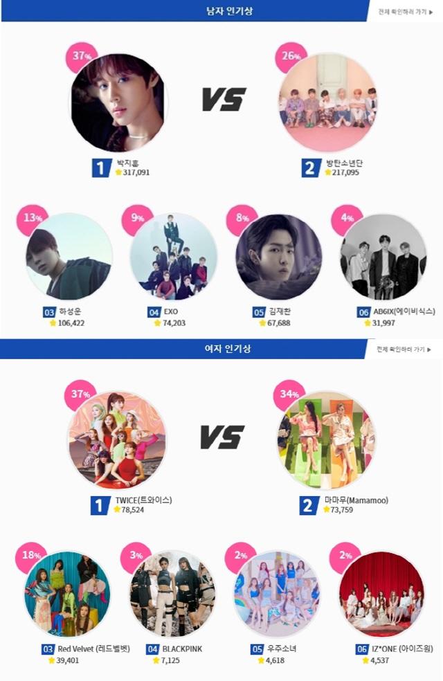 '2019 SOBA' 남·녀 인기상 음원+온라인 투표 점수 대폭 반영..예측불가 각축전