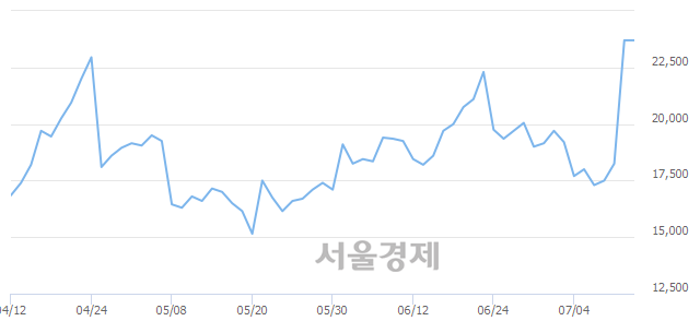 코유티아이, 장중 신고가 돌파.. 23,700→26,000(▲2,300)