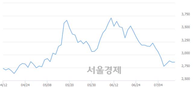 유한창제지, 4.38% 오르며 체결강도 강세 지속(434%)
