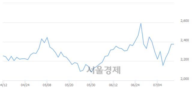 코웹스, 상한가 진입.. +29.89% ↑