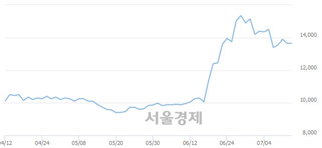 유한국주철관, 3.30% 오르며 체결강도 강세로 반전(111%)