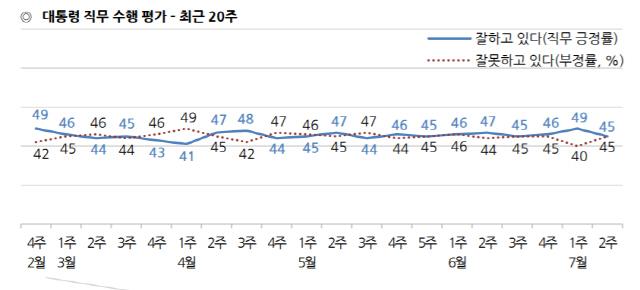 文대통령 지지율 4%P 내린 45%...민주 39% vs 한국 19%