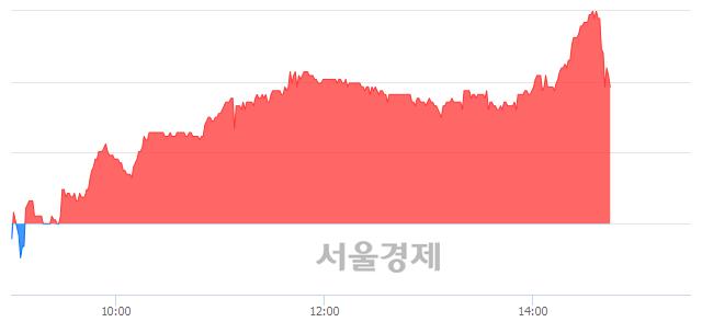 코신흥에스이씨, 5.60% 오르며 체결강도 강세 지속(470%)