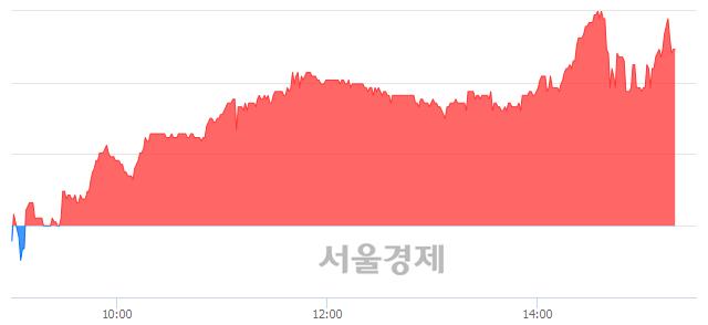 코신흥에스이씨, 매수잔량 395% 급증