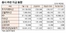 [표]증시 주변 자금 동향(7월 11일)