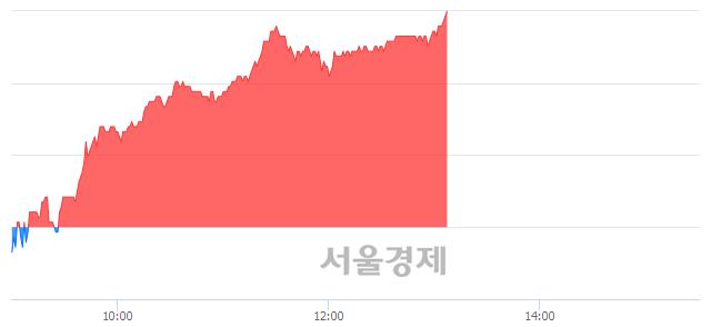 코에코프로비엠, 전일 대비 7.24% 상승.. 일일회전율은 1.48% 기록