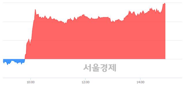 코휴네시온, 상한가 진입.. +29.87% ↑