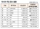 [표]아시아 주요 증시 동향(7월 12일)