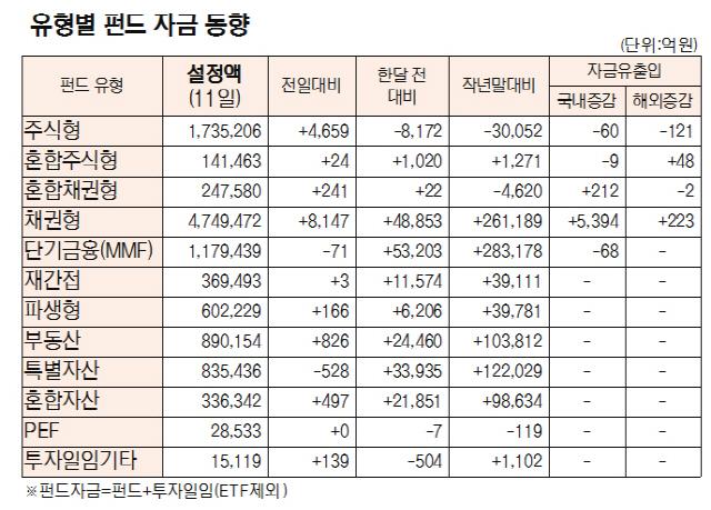 [표]유형별펀드 자금 동향(7월 11일)