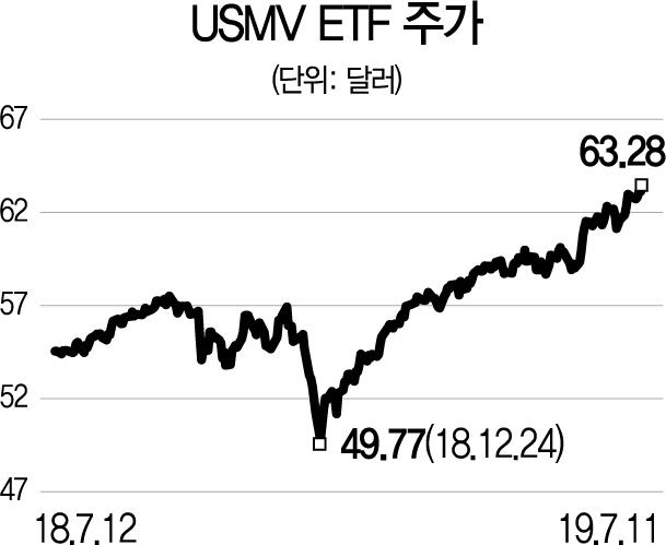 [글로벌 HOT스톡] 변동성 낮은 미국 200여개 성장주 투자