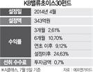 [펀드줌인] 우량채권, 가치주 선별투자...연초후 수익률 9.12%
