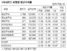 日 무역보복 조치 등으로 국내주식형 1.51% 하락