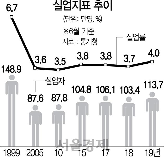[뒷북경제] 극명하게 갈리는 고용시장...고용률 역대최고, 실업률 역대최악