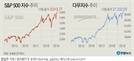 파죽지세 美증시…다우·S&P500·나스닥 모두 최고치 기록