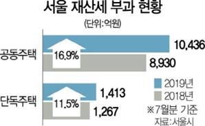 공시가보다 더 뛴 재산세…서울 아파트 첫 1조 돌파