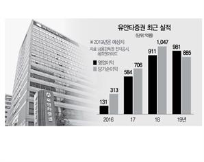[서경스타즈IR]유안타증권, 리테일·IB·S&T 폭풍성장…수익기반 탄탄