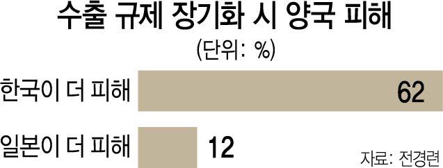 '日 수출규제 길어지면 韓 더 큰 피해'