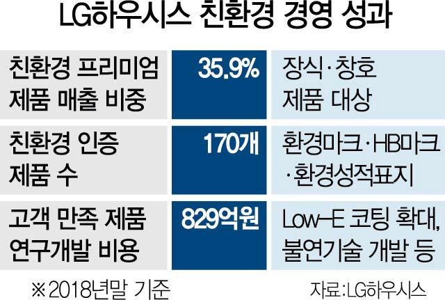 年 1,500만개 페트병 재활용...'리사이클 가구용 필름' 양산