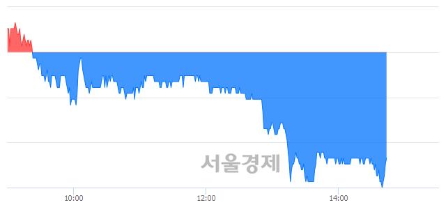 코티케이케미칼, 매도잔량 431% 급증