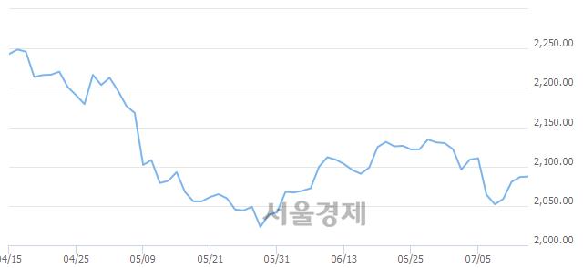 [개장 시황] 코스피 2083.39..  외국인의 '팔자' 기조에 하락 출발 (▼3.27, -0.16%)