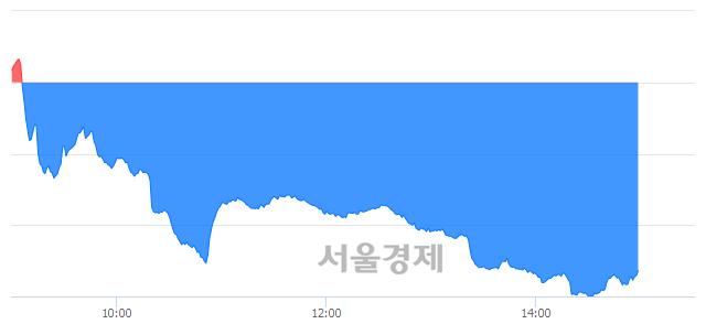 오후 3:00 현재 코스닥은 41:59으로 매수우위, 매수강세 업종은 방송서비스업(0.07%↑)