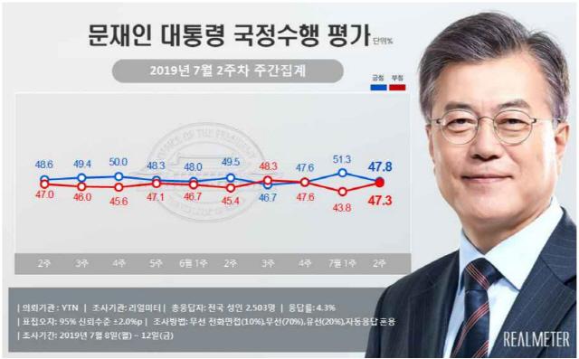 """文대통령 지지율 48%로 3.5%p↓ """"日수출규제 경제불안감 여파"""""""