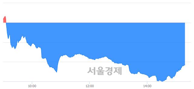 오후 3:20 현재 코스닥은 43:57으로 매수우위, 매수강세 업종은 방송서비스업(0.15%↑)