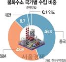 "SK하이닉스 ""국산 고순도 불화수소 테스트 중"""