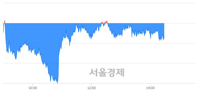 오후 2:30 현재 코스피는 46:54으로 매수우위, 매수강세 업종은 전기가스업(0.55%↑)
