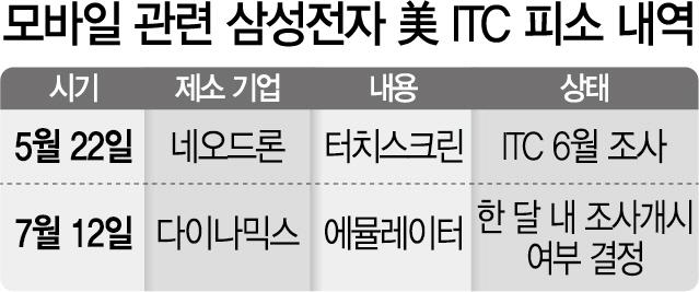 [단독]삼성, 모바일기술 특허 관련 또 美 ITC 피소