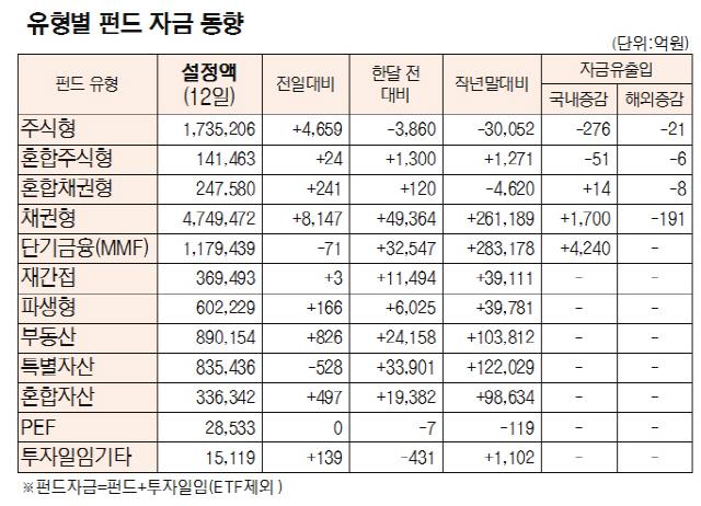 [표]유형별 펀드 자금 동향(7월 12일)